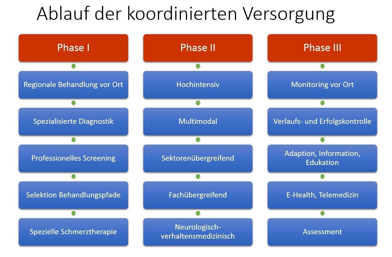 Ablauf der integrierten Versorgung Schmerzklinik Kiel
